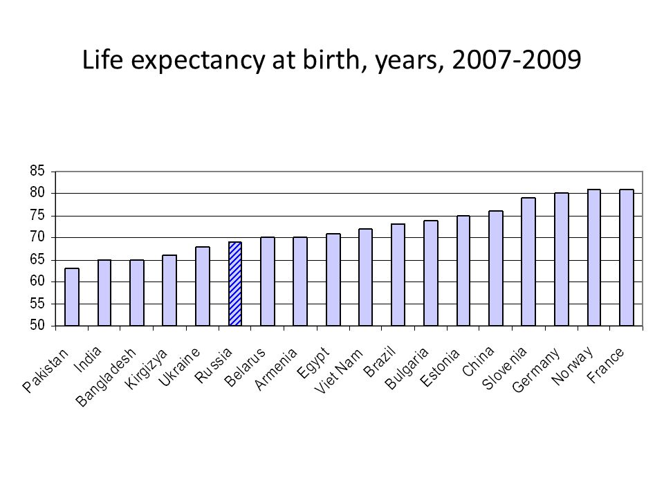 Life expectancy at birth, years, 2007-2009