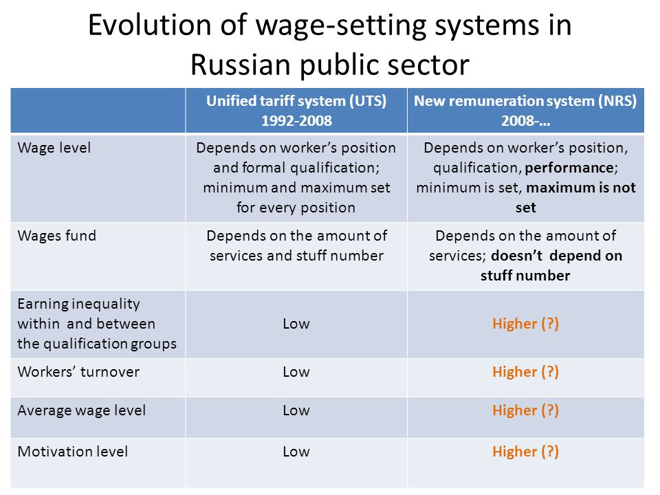 Evolution of wage-setting systems in Russian public sector Unified tariff system (UTS) 1992-2008 New remuneration system (NRS) 2008-… Wage levelDepends on worker's position and formal qualification; minimum and maximum set for every position Depends on worker's position, qualification, performance; minimum is set, maximum is not set Wages fundDepends on the amount of services and stuff number Depends on the amount of services; doesn't depend on stuff number Earning inequality within and between the qualification groups LowHigher ( ) Workers' turnoverLowHigher ( ) Average wage levelLowHigher ( ) Motivation levelLowHigher ( )