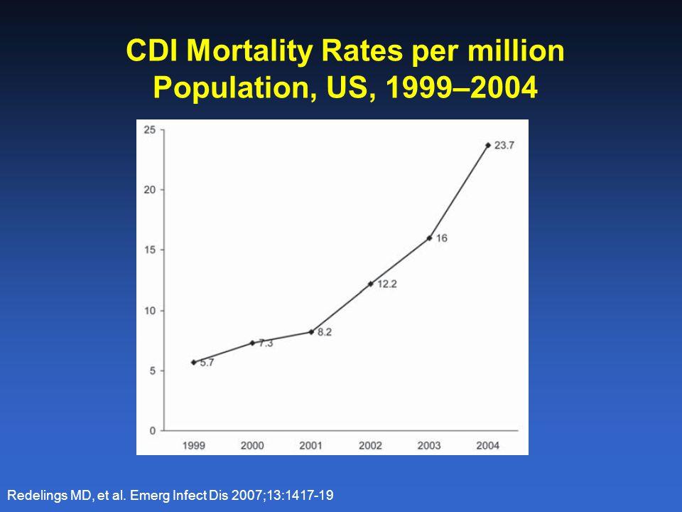 CDI Mortality Rates per million Population, US, 1999–2004 Redelings MD, et al. Emerg Infect Dis 2007;13:1417-19