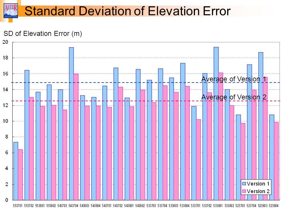 Standard Deviation of Elevation Error SD of Elevation Error (m) Average of Version 2 Average of Version 1