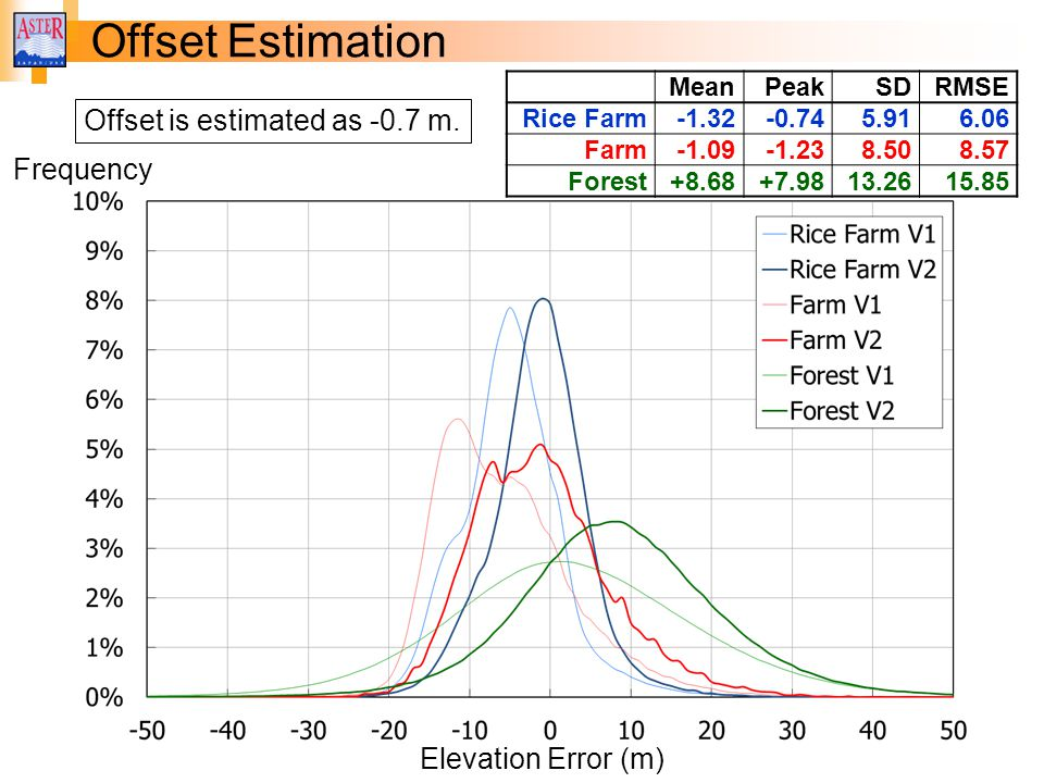 MeanPeakSDRMSE Rice Farm-1.32-0.745.916.06 Farm-1.09-1.238.508.57 Forest+8.68+7.9813.2615.85 Offset Estimation Elevation Error (m) Frequency Offset is estimated as -0.7 m.