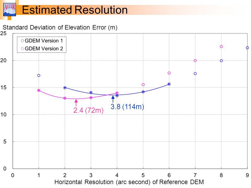 Estimated Resolution Horizontal Resolution (arc second) of Reference DEM 2.4 (72m) 3.8 (114m) Standard Deviation of Elevation Error (m)