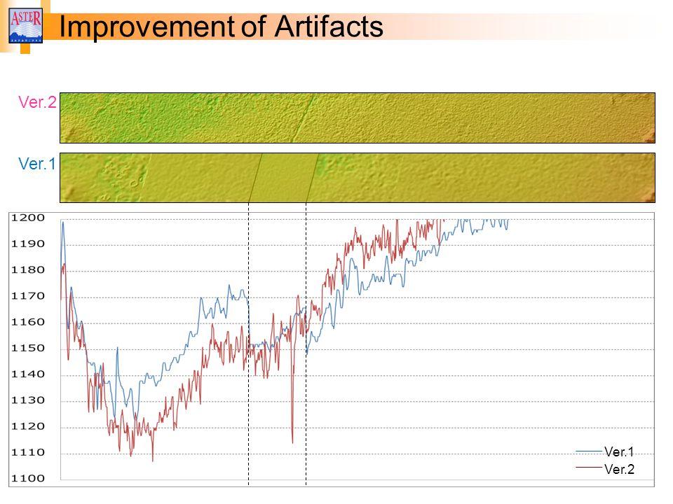 Improvement of Artifacts Ver.1 Ver.2 Ver.1 Ver.2