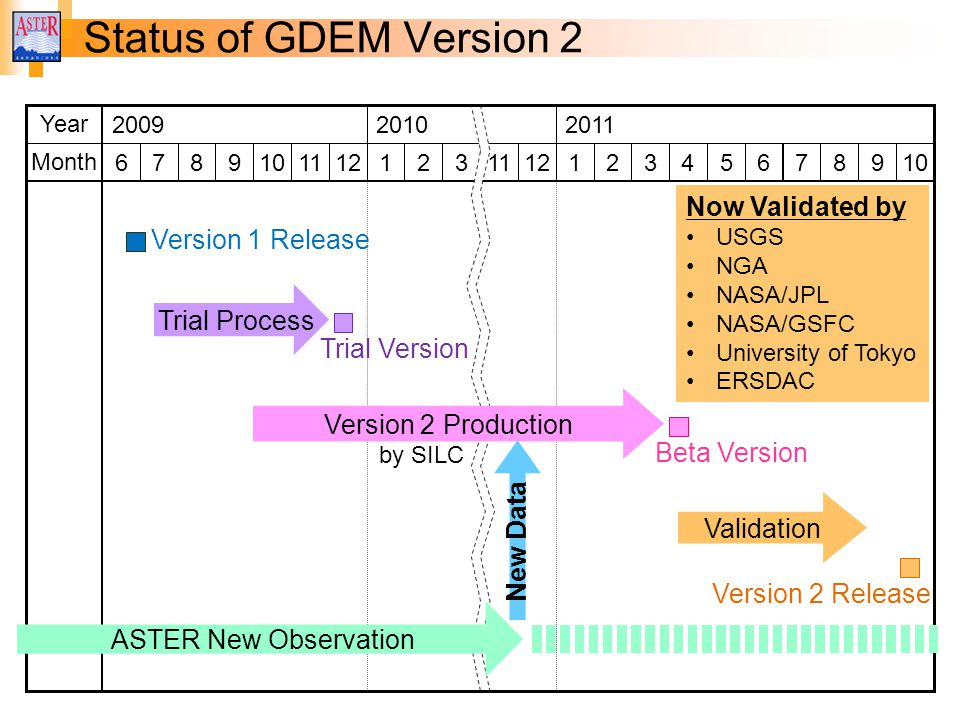 Status of GDEM Version 2 200920102011 7891011121112123567 Year Month Trial Process Validation 1234 Version 2 Production Trial Version New Data 6 Version 1 Release 8910 Version 2 Release Beta Version ASTER New Observation Now Validated by USGS NGA NASA/JPL NASA/GSFC University of Tokyo ERSDAC by SILC