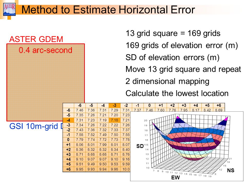 0.4 arc-second Method to Estimate Horizontal Error GSI 10m-grid DEM ASTER GDEM 13 grid square = 169 grids 169 grids of elevation error (m) SD of elevation errors (m) Move 13 grid square and repeat 2 dimensional mapping Calculate the lowest location 0.4 arc-second EW NS SD