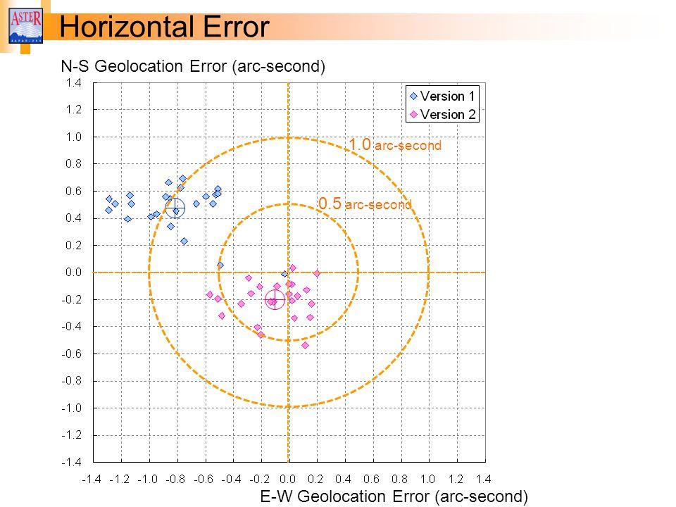 Horizontal Error N-S Geolocation Error (arc-second) E-W Geolocation Error (arc-second) 0.5 arc-second 1.0 arc-second