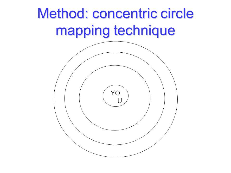 Method: concentric circle mapping technique YO U