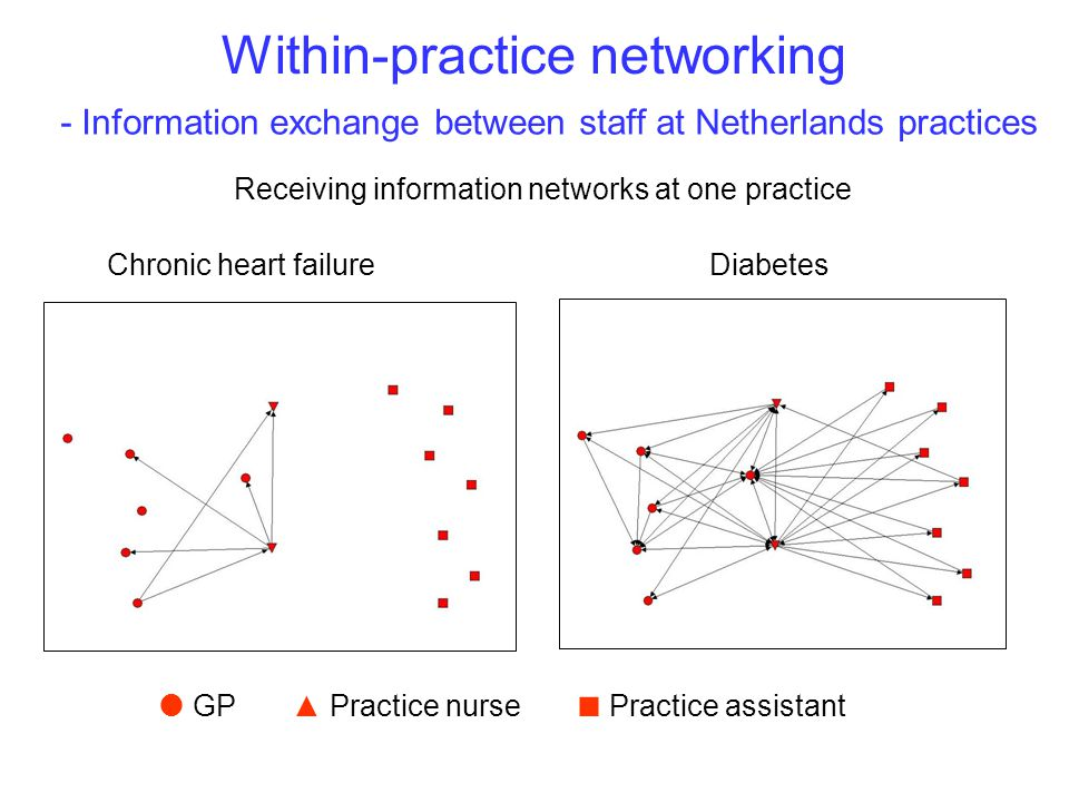 Within-practice networking Receiving information networks at one practice  GP ▲ Practice nurse ■ Practice assistant Chronic heart failureDiabetes - Information exchange between staff at Netherlands practices
