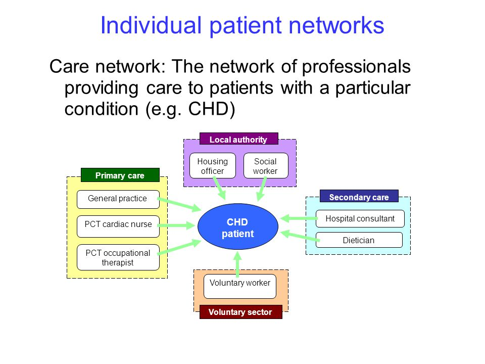 Care network: The network of professionals providing care to patients with a particular condition (e.g.