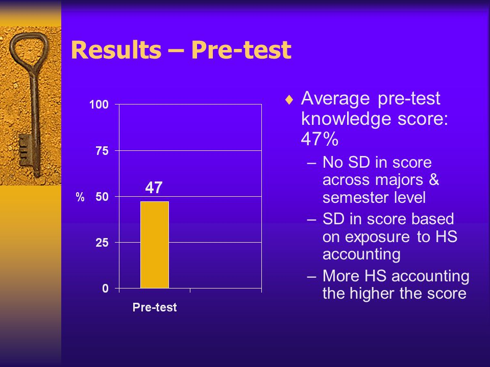 Results – Pre-test  Average pre-test knowledge score: 47% –No SD in score across majors & semester level –SD in score based on exposure to HS accounting –More HS accounting the higher the score