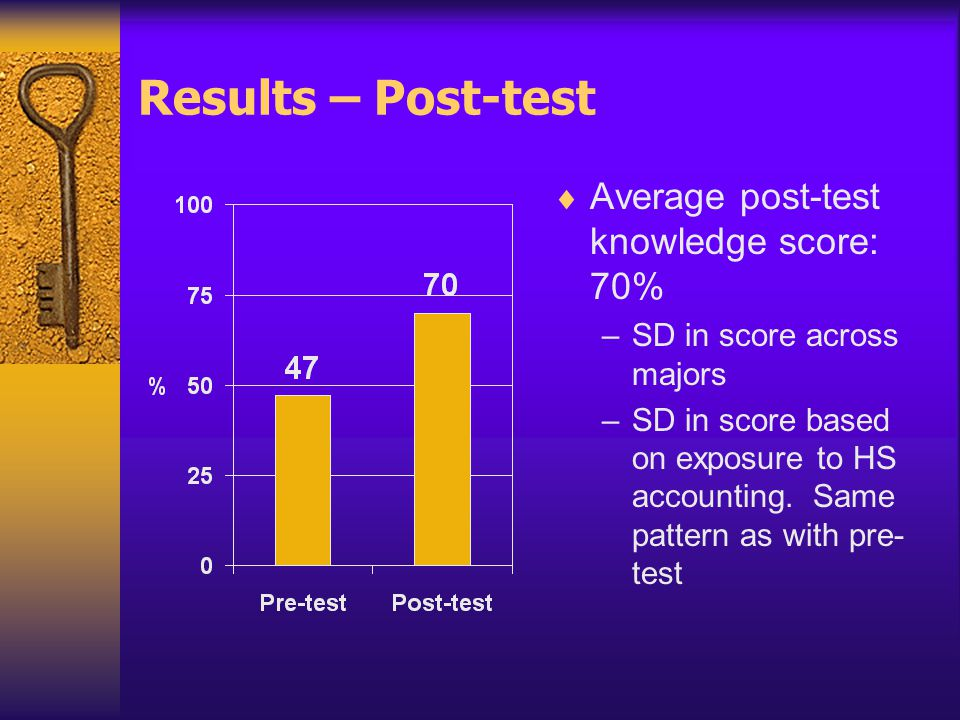 Results – Post-test  Average post-test knowledge score: 70% –SD in score across majors –SD in score based on exposure to HS accounting.