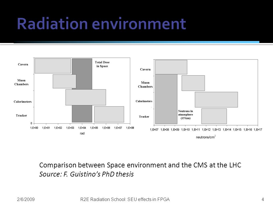 2/6/2009R2E Radiation School: SEU effects in FPGA4 Comparison between Space environment and the CMS at the LHC Source: F.