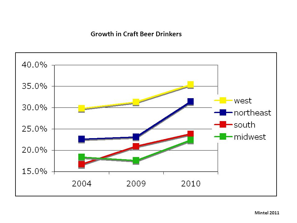 Booze Can't Lose Effect of recession Craft Beer Market Share in the US ProQuest 2011