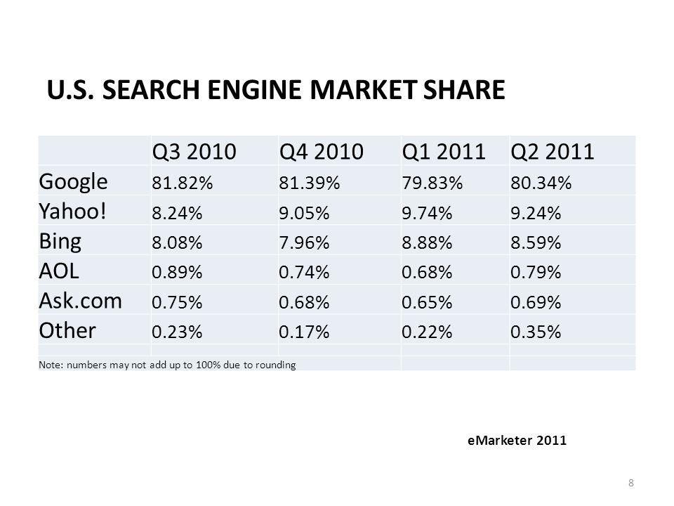 Q3 2010Q4 2010Q1 2011Q2 2011 Google 81.82%81.39%79.83%80.34% Yahoo.