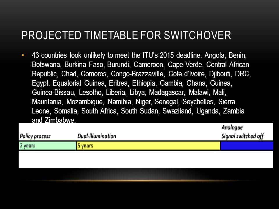 PROJECTED TIMETABLE FOR SWITCHOVER 43 countries look unlikely to meet the ITU's 2015 deadline: Angola, Benin, Botswana, Burkina Faso, Burundi, Cameroo