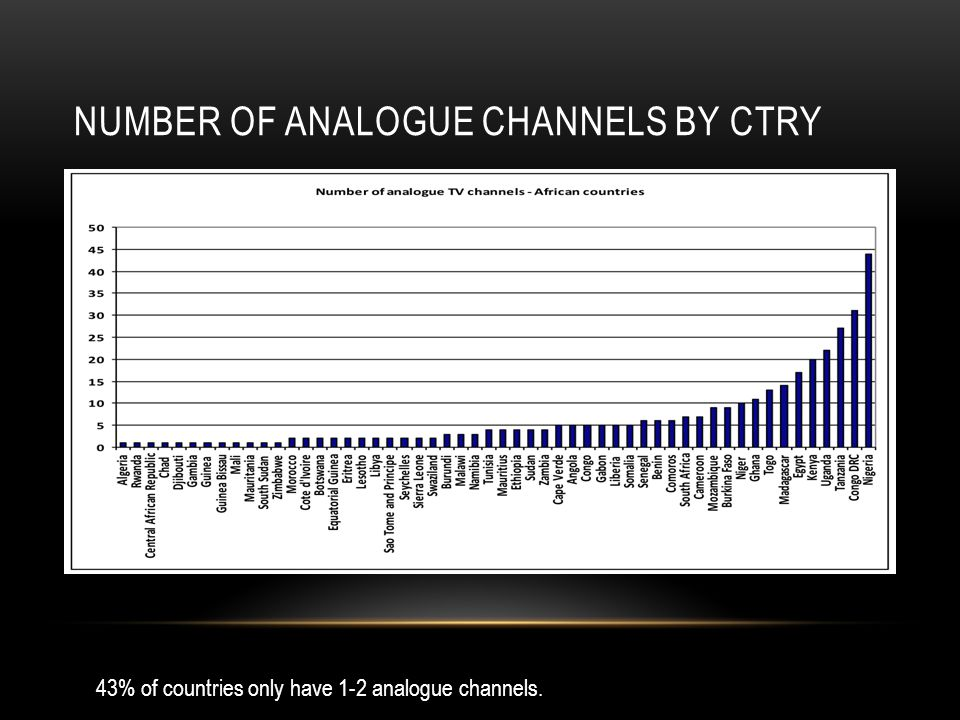 NUMBER OF ANALOGUE CHANNELS BY CTRY 43% of countries only have 1-2 analogue channels.