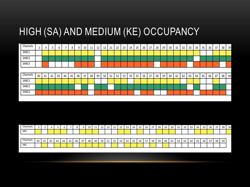 HIGH (SA) AND MEDIUM (KE) OCCUPANCY K