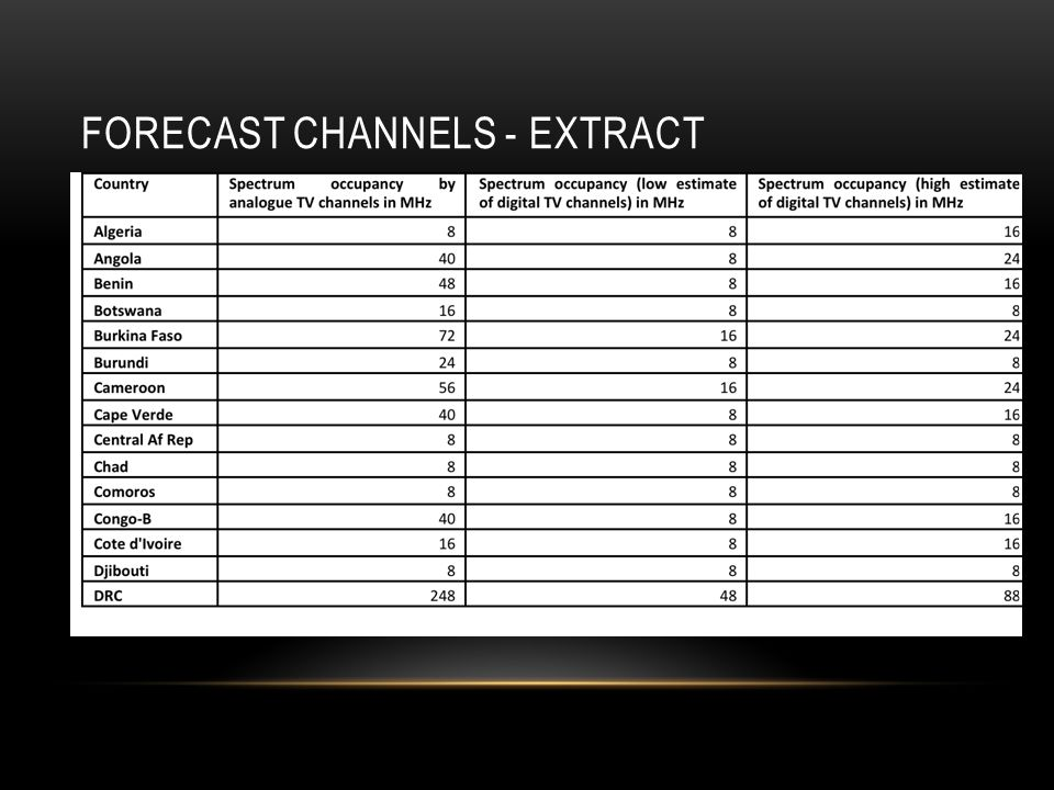 FORECAST CHANNELS - EXTRACT
