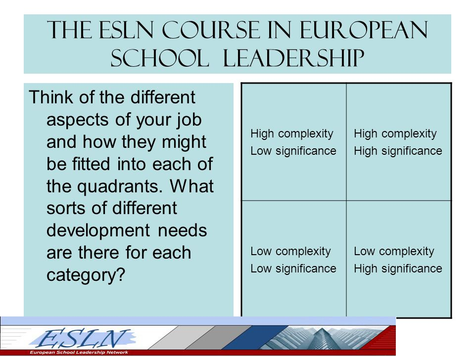The ESLN Course in European School Leadership Think of the different aspects of your job and how they might be fitted into each of the quadrants. What