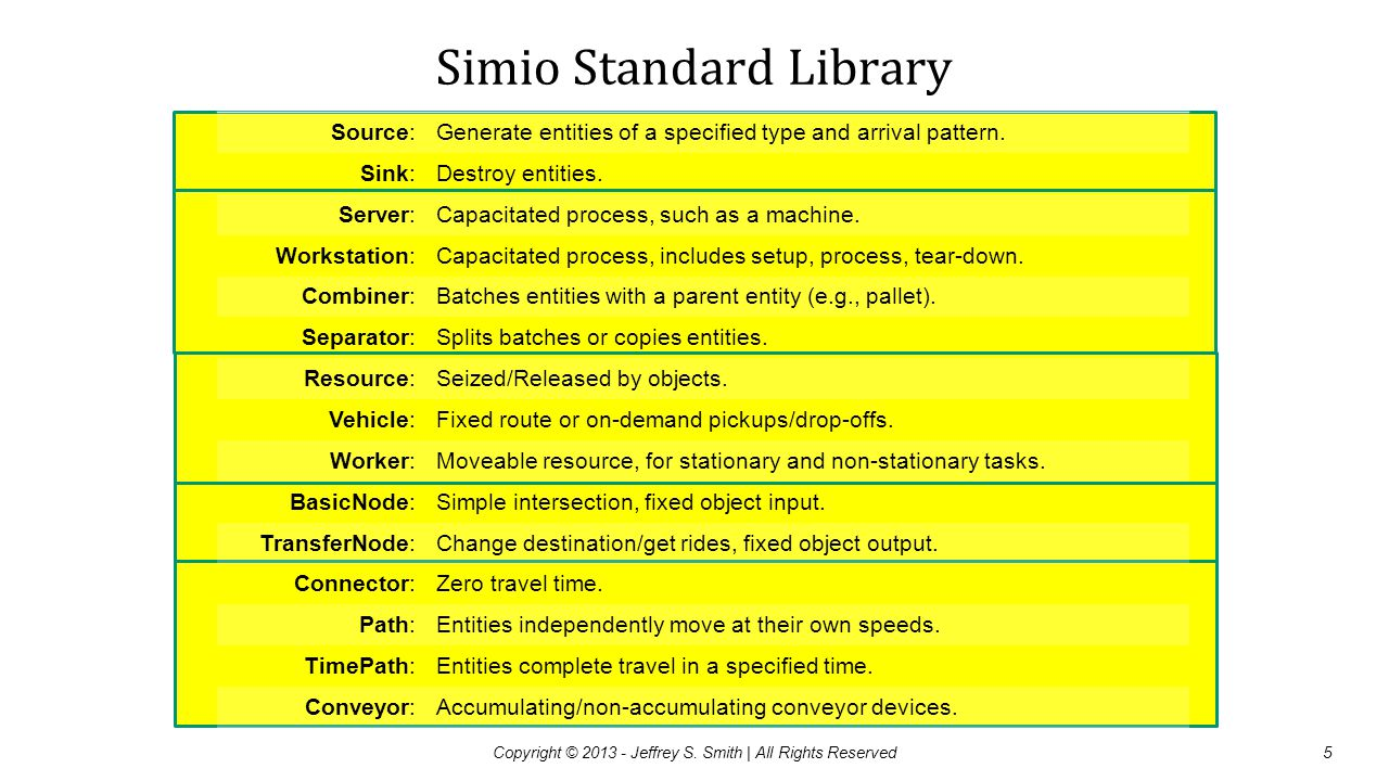 Simio Standard Library Source:Generate entities of a specified type and arrival pattern. Sink:Destroy entities. Server:Capacitated process, such as a
