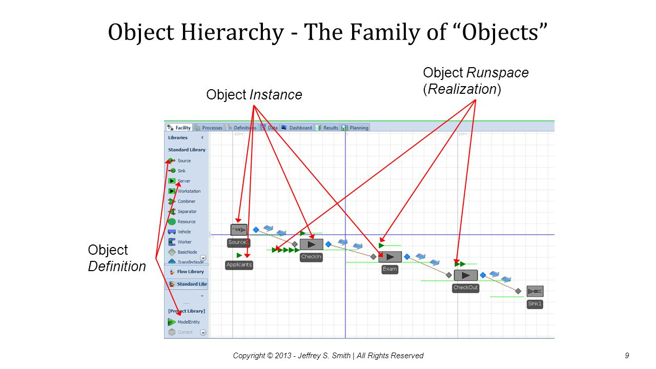 """Object Hierarchy - The Family of """"Objects"""" Object Definition Object Instance Object Runspace (Realization) Copyright © 2013 - Jeffrey S. Smith   All R"""