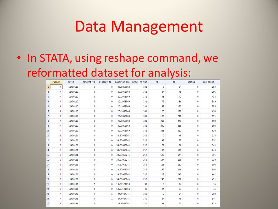Data Management In STATA, using reshape command, we reformatted dataset for analysis: