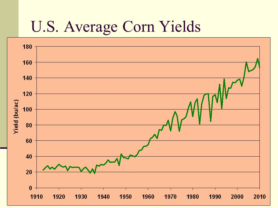 U.S. Average Soybean & Wheat Yields
