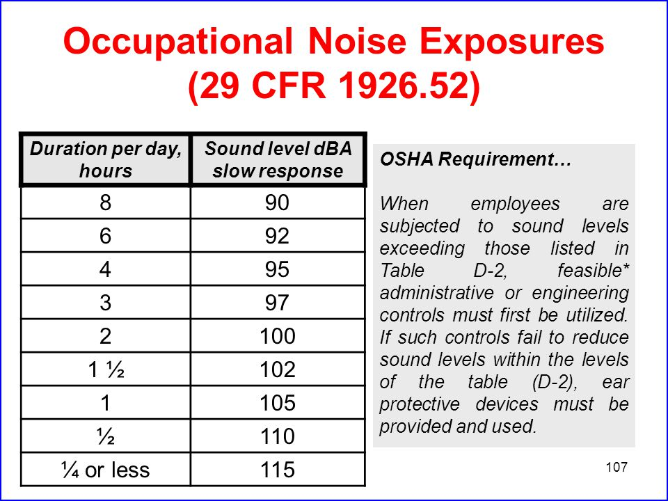 107 Occupational Noise Exposures (29 CFR 1926.52) OSHA Requirement… When employees are subjected to sound levels exceeding those listed in Table D-2, feasible* administrative or engineering controls must first be utilized.