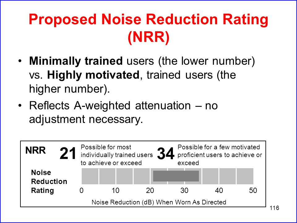 116 Proposed Noise Reduction Rating (NRR) Minimally trained users (the lower number) vs.