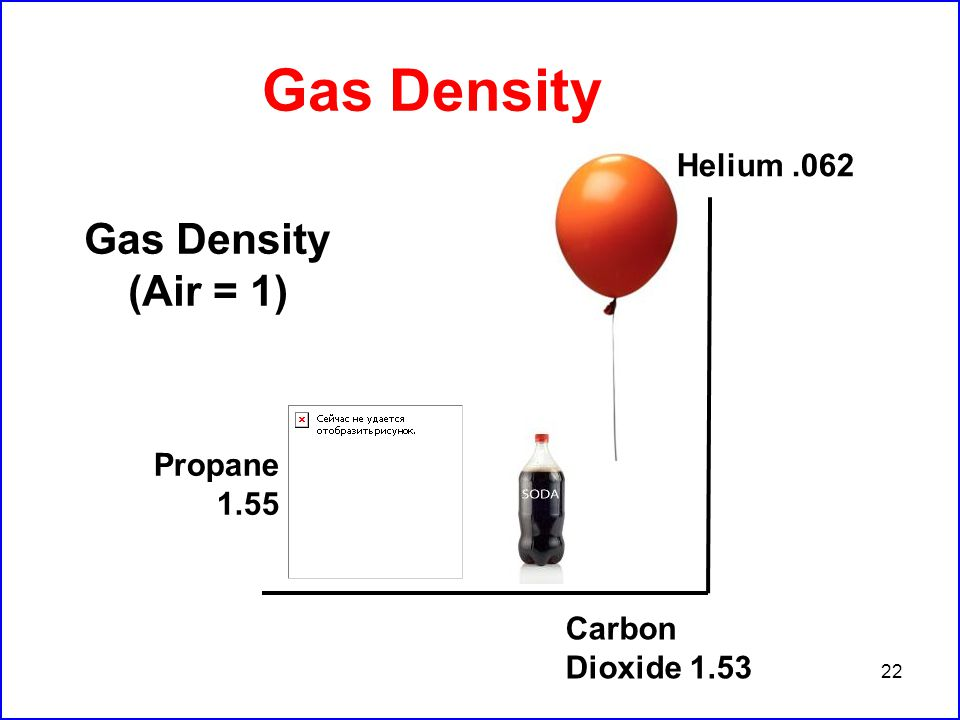 22 Gas Density Helium.062 Gas Density (Air = 1) Propane 1.55 Carbon Dioxide 1.53