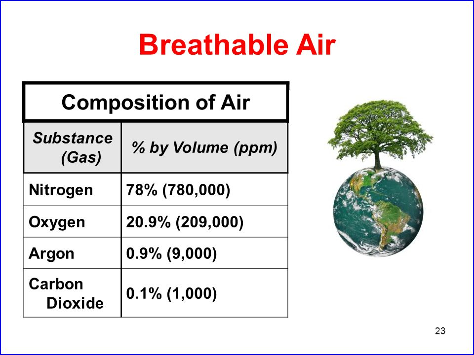 23 Breathable Air Composition of Air Substance (Gas) % by Volume (ppm) Nitrogen78% (780,000) Oxygen20.9% (209,000) Argon0.9% (9,000) Carbon Dioxide 0.1% (1,000)
