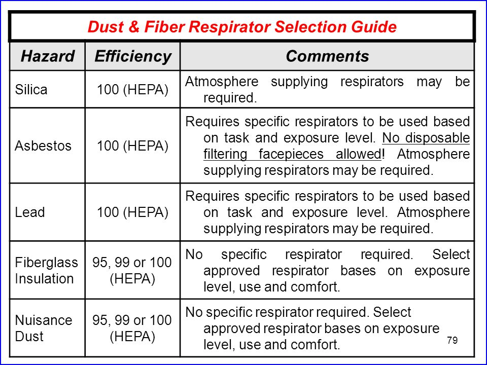 79 Dust & Fiber Respirator Selection Guide HazardEfficiencyComments Silica100 (HEPA) Atmosphere supplying respirators may be required.
