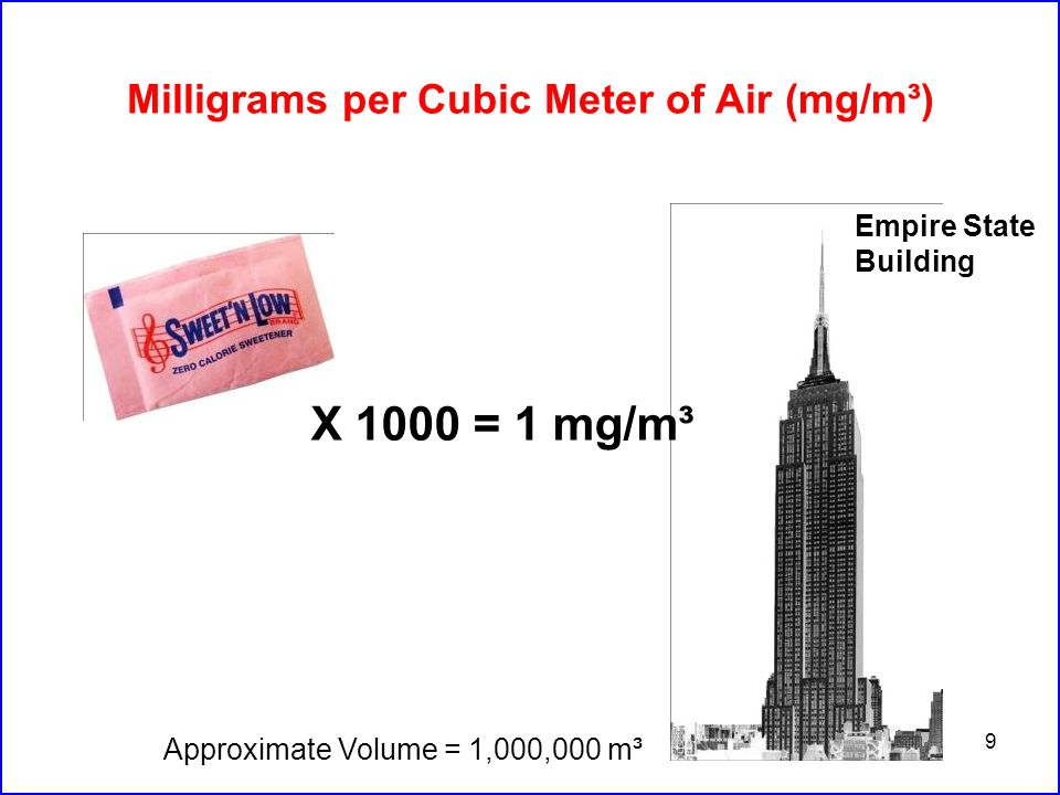 100 Yelling 80 – 85 dB Normal Conversation 60 – 65 dB