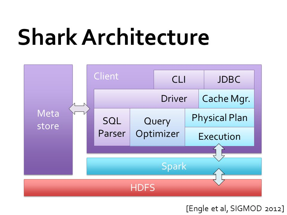 Shark Architecture Meta store HDFS Client Driver SQL Parser Physical Plan Execution CLIJDBC Spark Cache Mgr. Query Optimizer [Engle et al, SIGMOD 2012