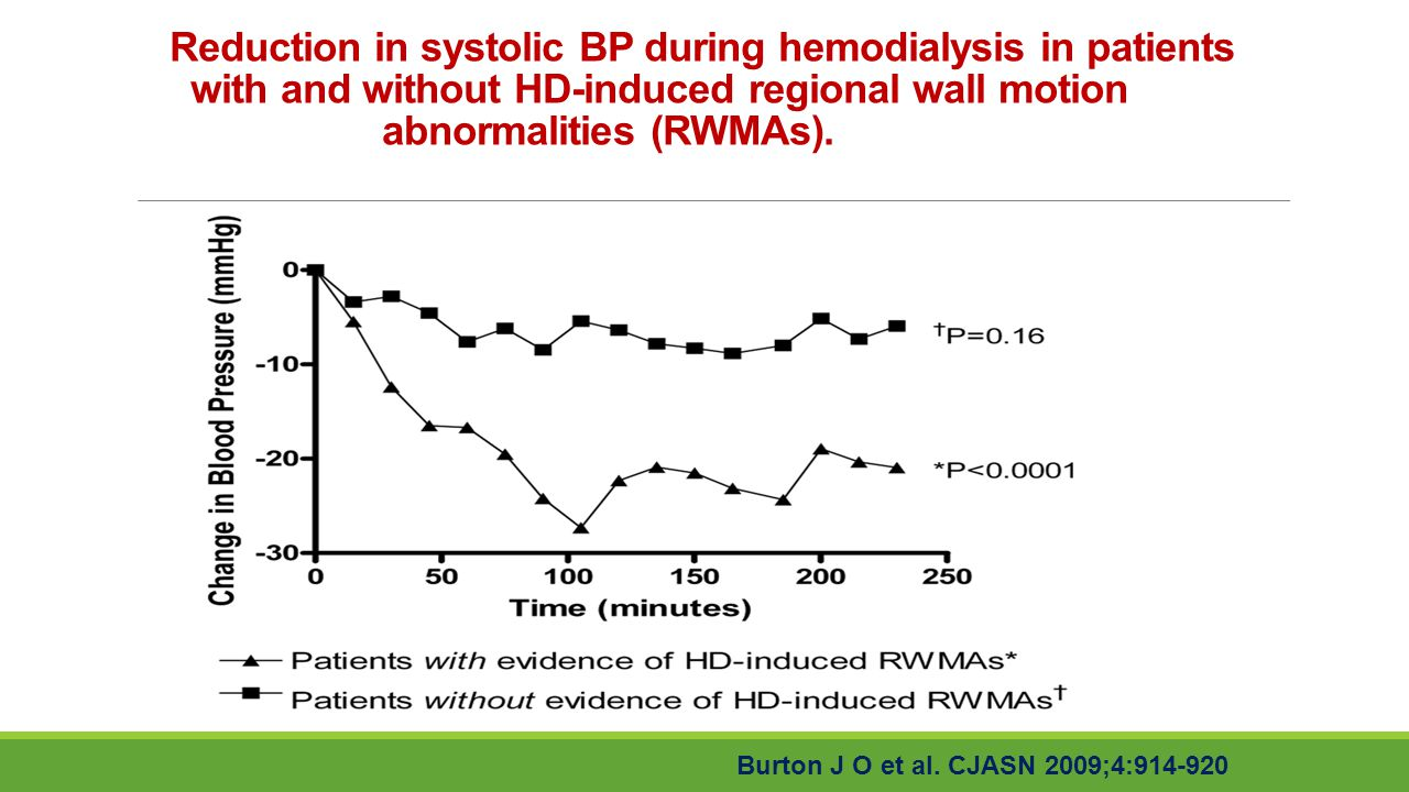 Reduction in systolic BP during hemodialysis in patients with and without HD-induced regional wall motion abnormalities (RWMAs). Burton J O et al. CJA