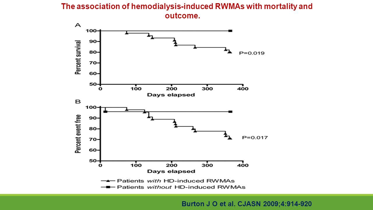 The association of hemodialysis-induced RWMAs with mortality and outcome. Burton J O et al. CJASN 2009;4:914-920
