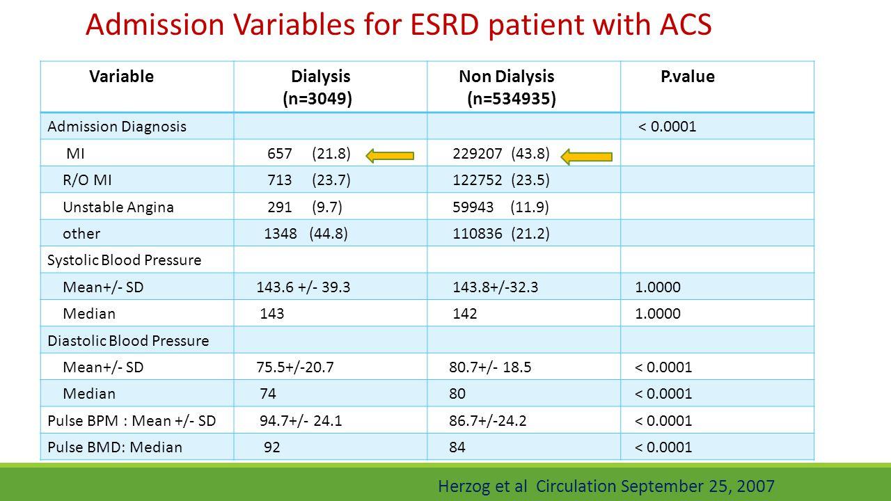 P.value Non Dialysis (n=534935) Dialysis (n=3049) Variable < 0.0001Admission Diagnosis 229207 (43.8) 657 (21.8) MI 122752 (23.5) 713 (23.7) R/O MI 599