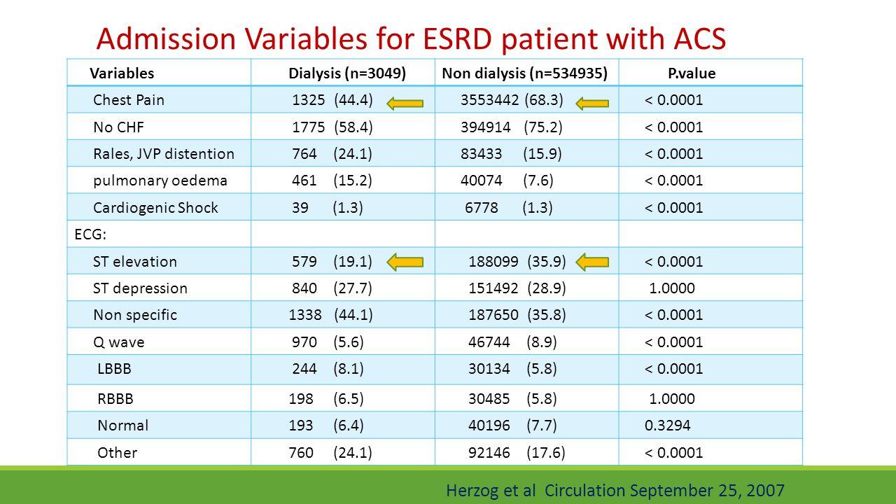 P.valueNon dialysis (n=534935) Dialysis (n=3049) Variables < 0.0001 3553442 (68.3) 1325 (44.4) Chest Pain < 0.0001 394914 (75.2) 1775 (58.4) No CHF <