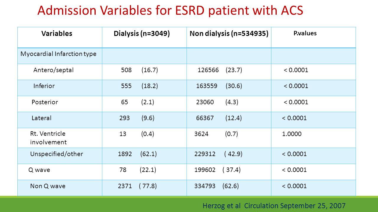 P.values Non dialysis (n=534935) Dialysis (n=3049) Variables Myocardial Infarction type < 0.0001 126566 (23.7) 508 (16.7) Antero/septal < 0.0001 16355