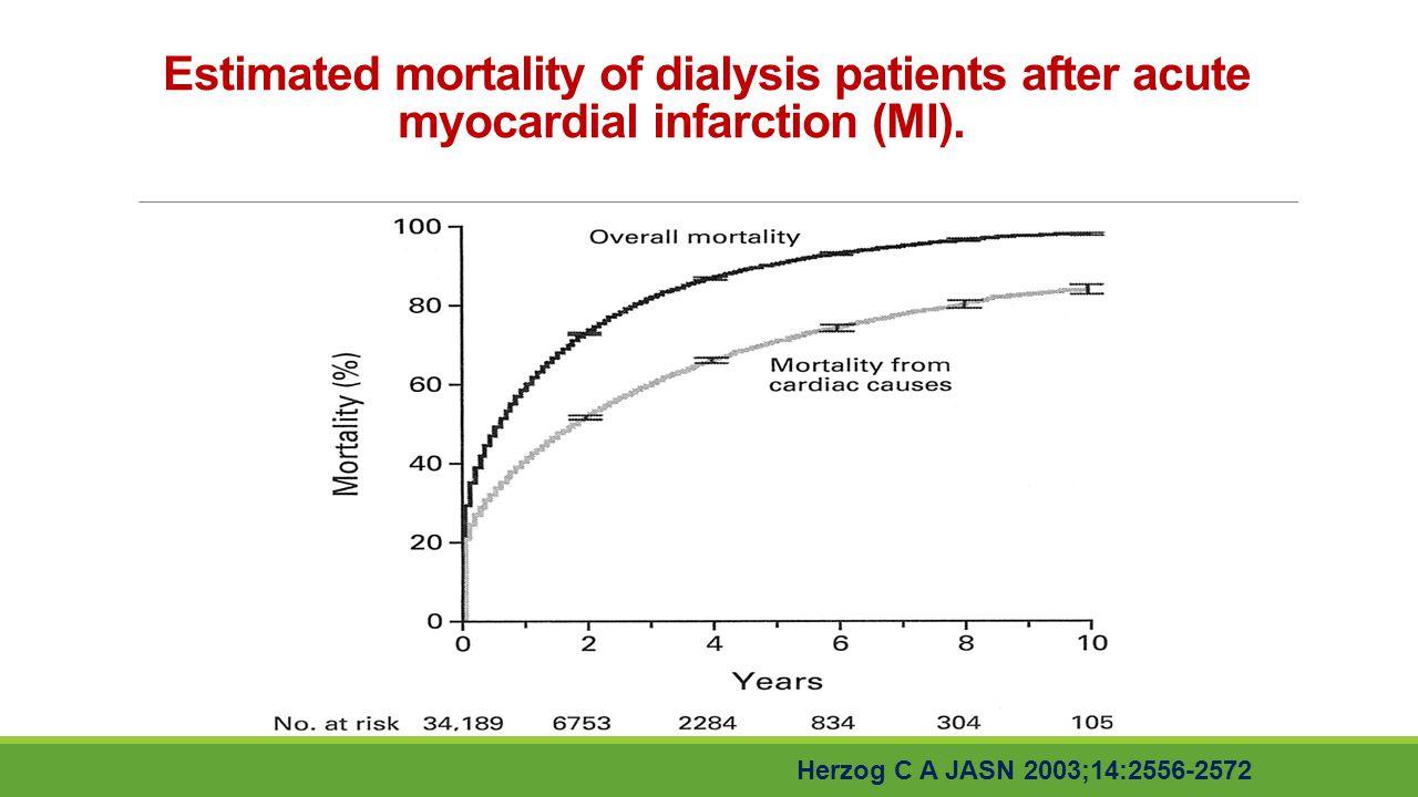 Estimated mortality of dialysis patients after acute myocardial infarction (MI). Herzog C A JASN 2003;14:2556-2572
