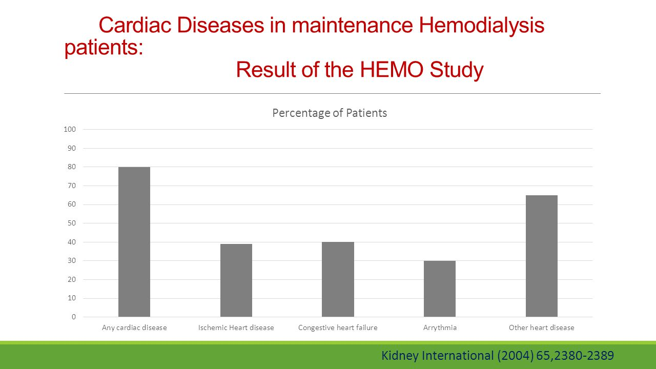 Cardiac Diseases in maintenance Hemodialysis patients: Result of the HEMO Study Kidney International (2004) 65,2380-2389
