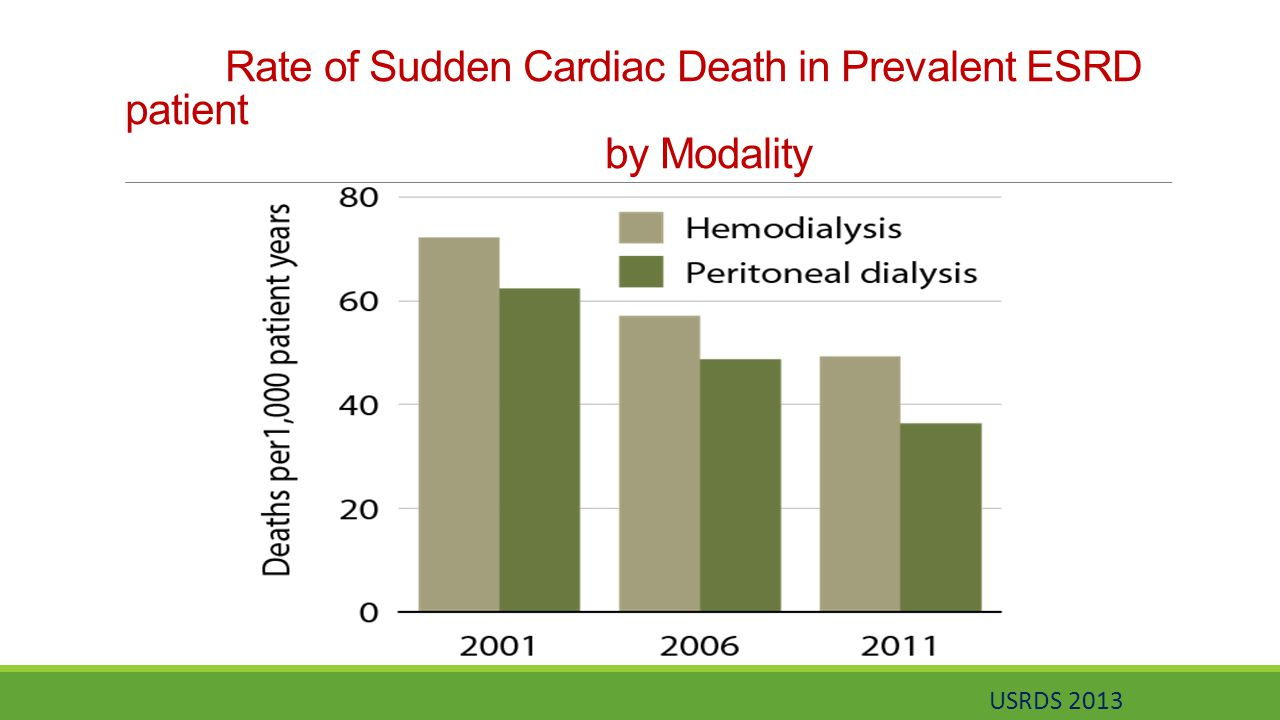 Rate of Sudden Cardiac Death in Prevalent ESRD patient by Modality USRDS 2013
