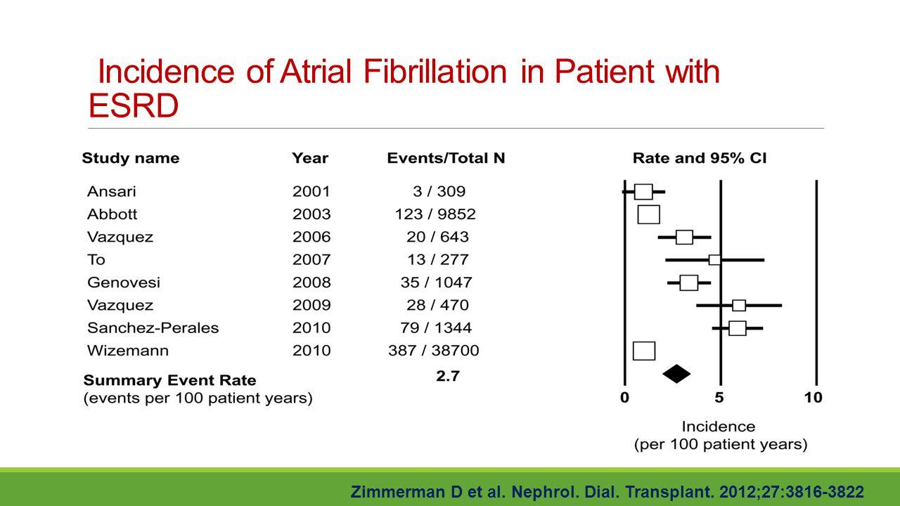 Incidence of Atrial Fibrillation in Patient with ESRD Zimmerman D et al. Nephrol. Dial. Transplant. 2012;27:3816-3822