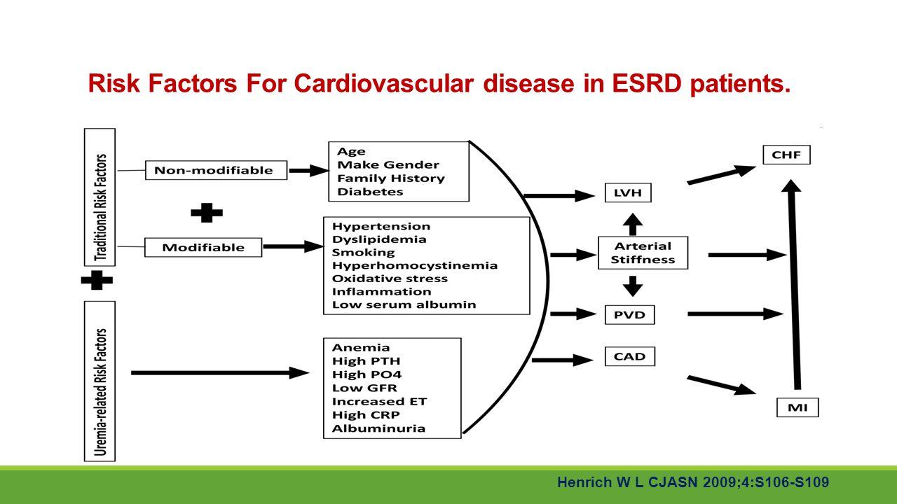 Risk Factors For Cardiovascular disease in ESRD patients. Henrich W L CJASN 2009;4:S106-S109