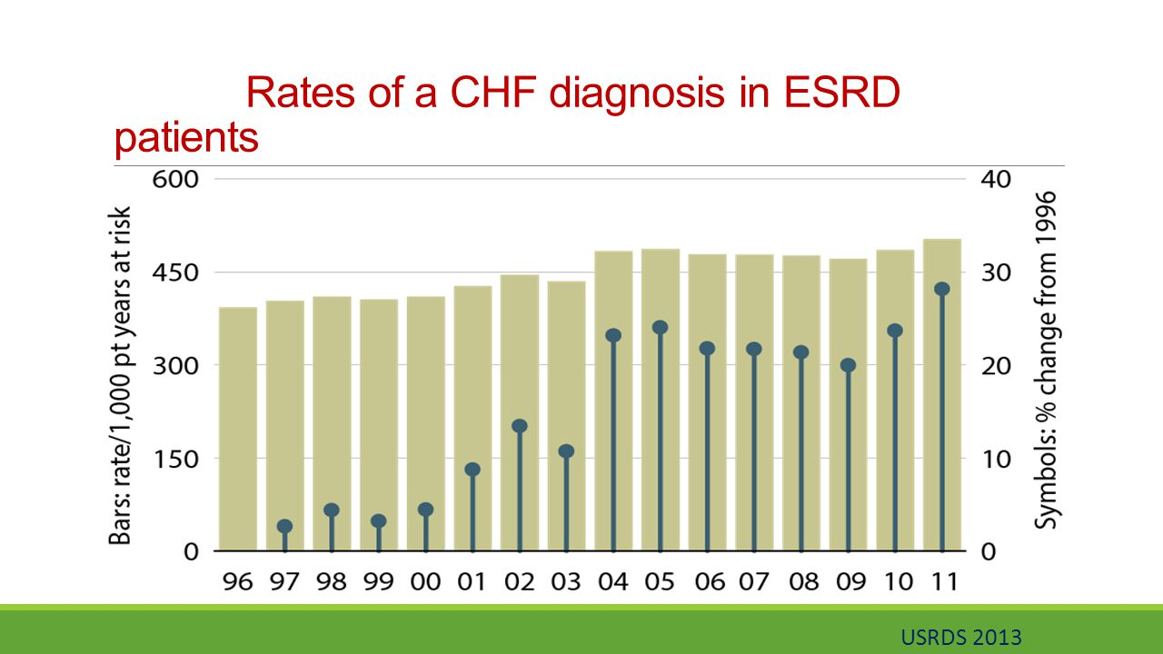 Rates of a CHF diagnosis in ESRD patients USRDS 2013