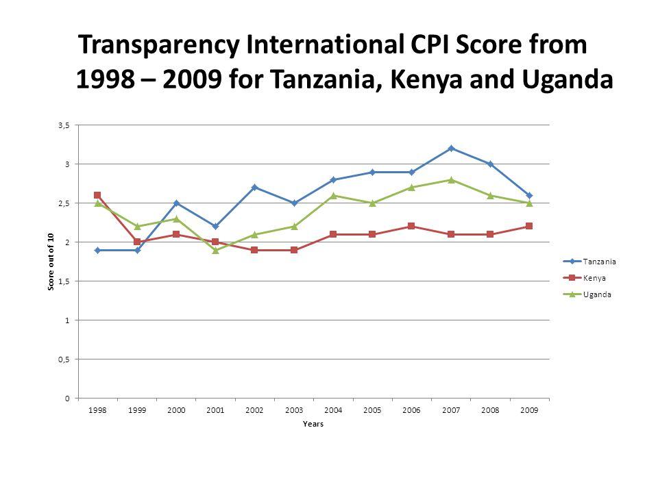 Transparency International CPI Score from 1998 – 2009 for Tanzania, Kenya and Uganda