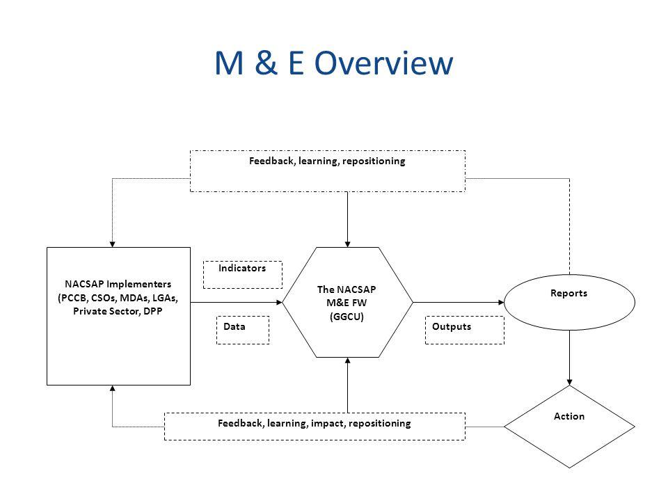 M & E Overview Reports Action NACSAP Implementers (PCCB, CSOs, MDAs, LGAs, Private Sector, DPP Feedback, learning, impact, repositioning Feedback, learning, repositioning The NACSAP M&E FW (GGCU) DataOutputs Indicators