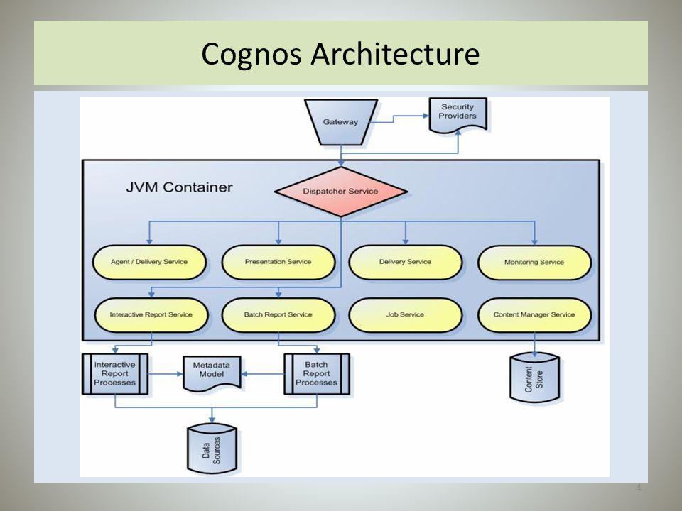 Cognos Architecture 4