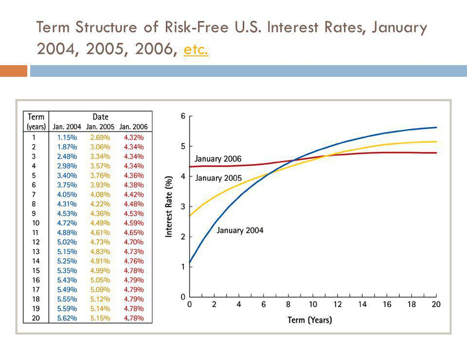 Term Structure of Risk-Free U.S. Interest Rates, January 2004, 2005, 2006, etc.etc.