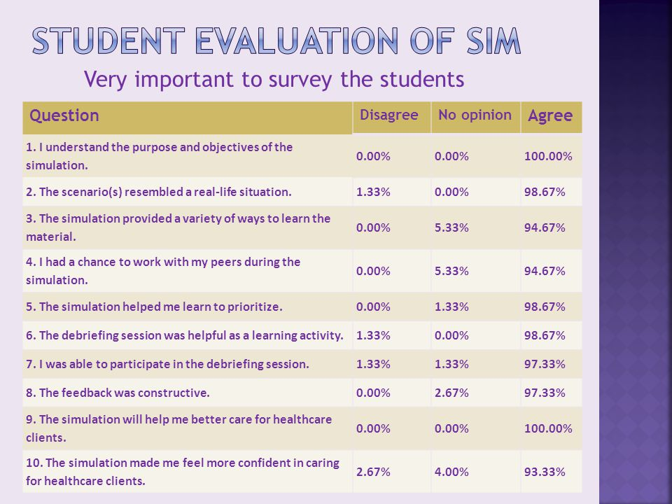 Very important to survey the students Question DisagreeNo opinion Agree 1.